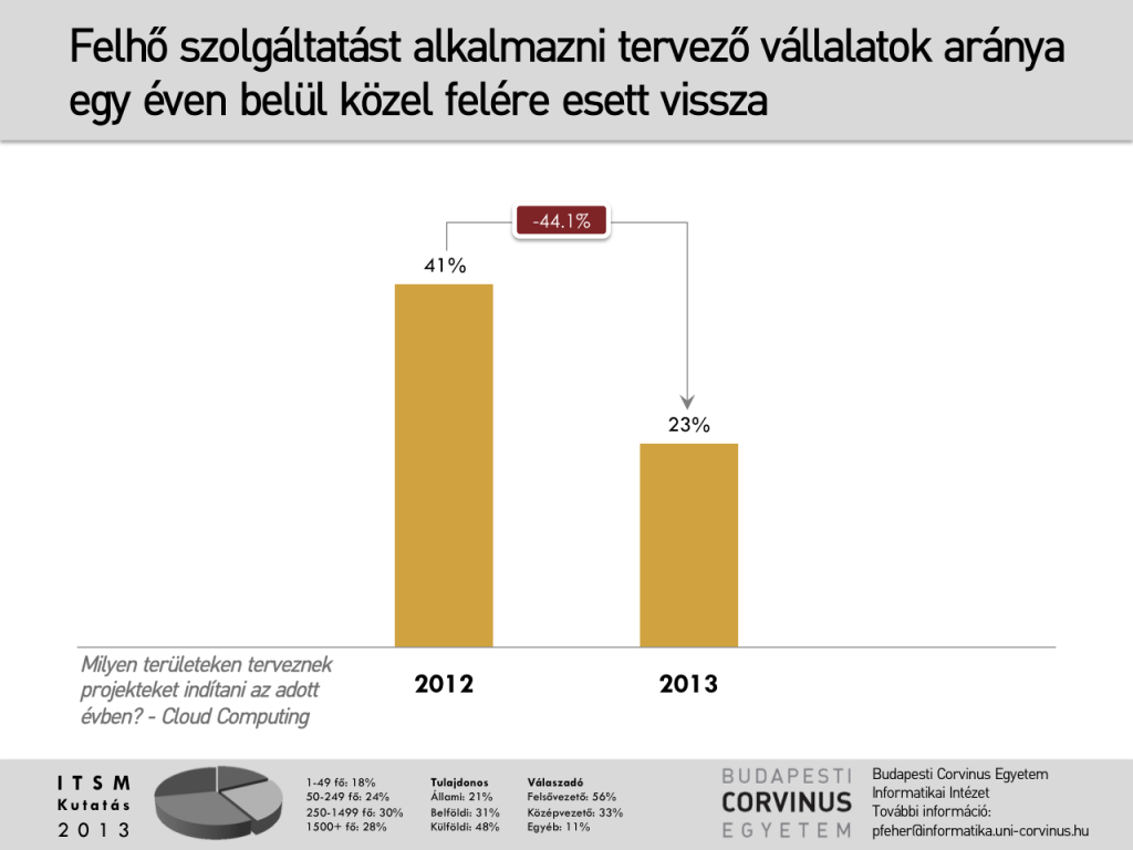 Csökken a felhő szolgáltatások népszerűsége