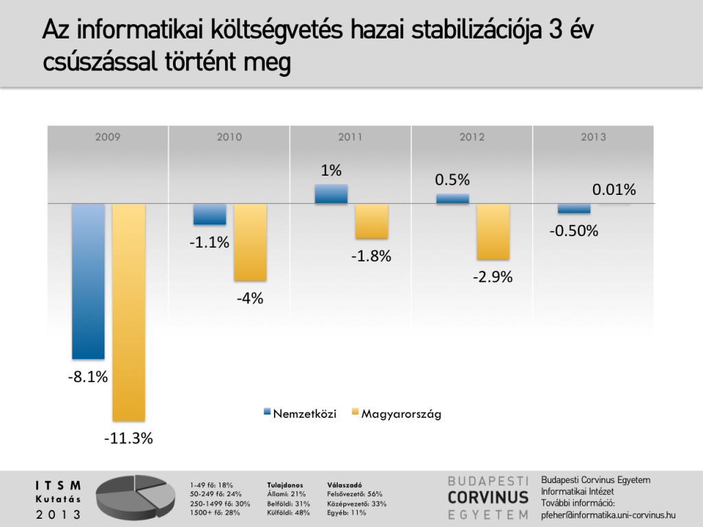 Stabilizálódó informatikai költségvetések