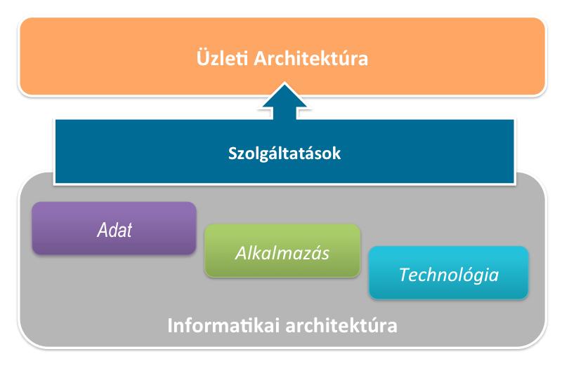 Vállalati architektúra felépítés